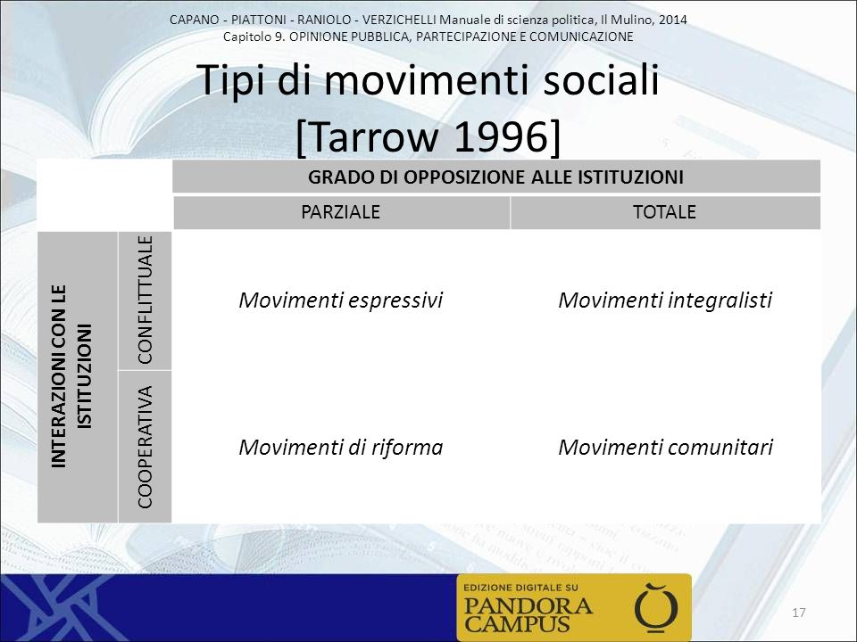 Tipi di movimenti sociali [Tarrow 1996]